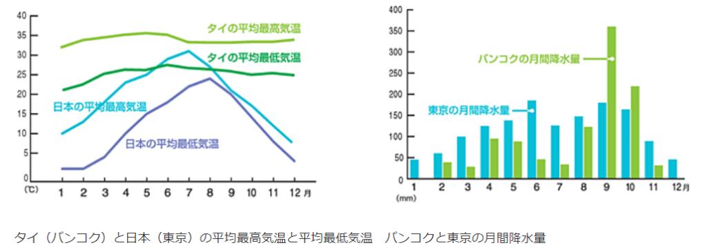 バンコクと東京の平均気温と降水量